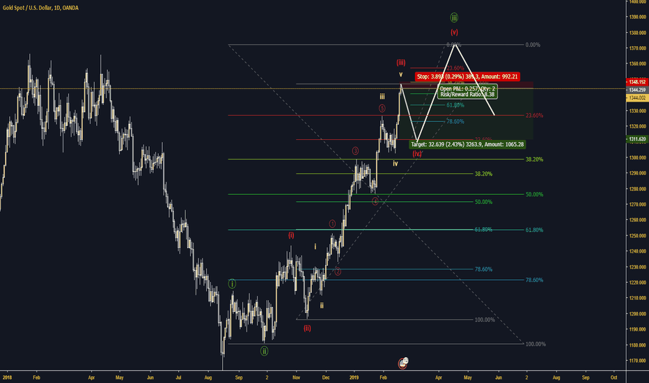 XAUUSD: Short Gold with STOP LOSS today HIGH