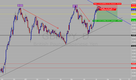 GBPJPY: GBPJPY Potential SHORT (Daily) #37