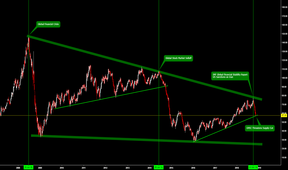 USOIL: Crude Oil - Long