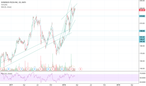 DPZ: DPZ Ascending Wedge and Return to Long-Term Trend