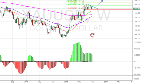 XAUUSD: Watching Gold