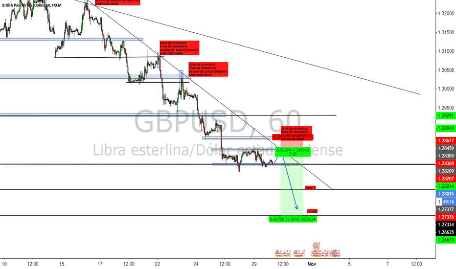 GBPUSD: continuación de tendencia