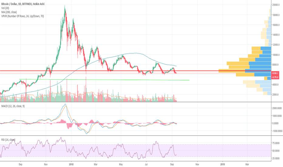 BTCUSD: If we break below this level...prepare for $5,000