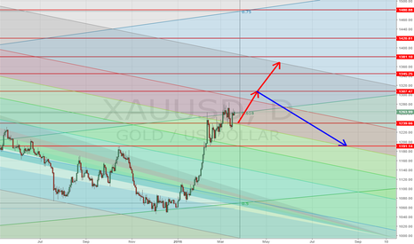 XAUUSD: XauUsd on Fibo Channel