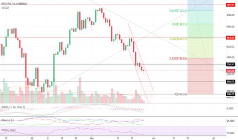 BTCUSD: First step - Test of $7000