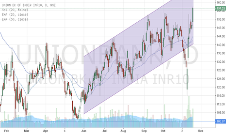 UNIONBANK: Channel breakout likely on the upside