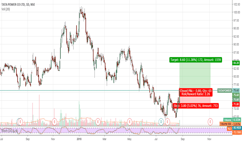 TATAPOWER: long