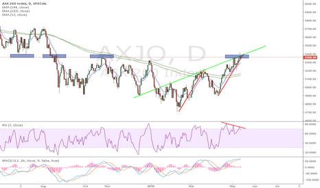 AXJO: Short ASX 200