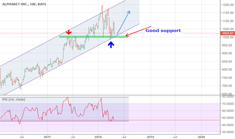 GOOGL: long from here!!