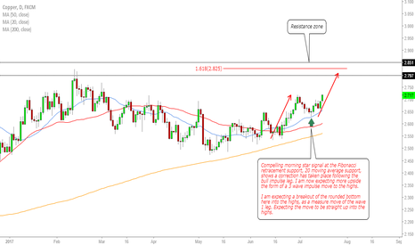 COPPER: Copper- watch for a buy.