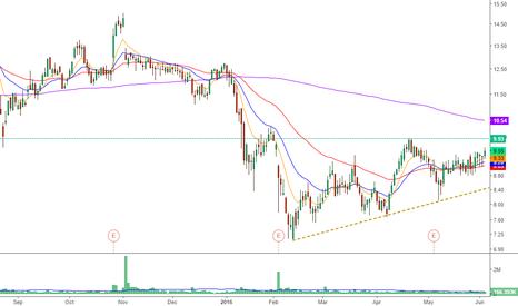 ASC: $ASC Close for the break of the big 10