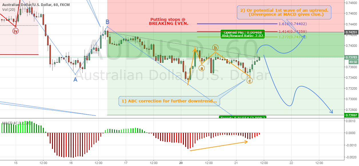 Trade #11 CLOSED - Short @ AUDUSD (Update II)