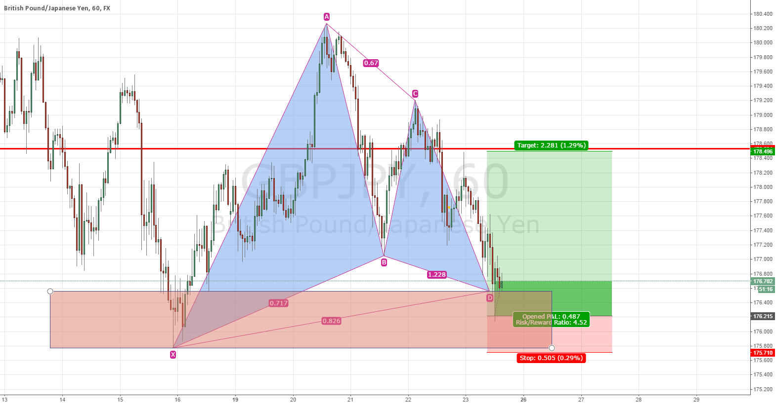 Long on completion of Bullish Gartley