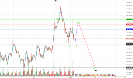 EURUSD: EUR\USA idea