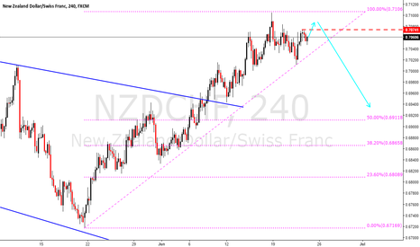 NZDCHF: NZDCHF the real correction is coming