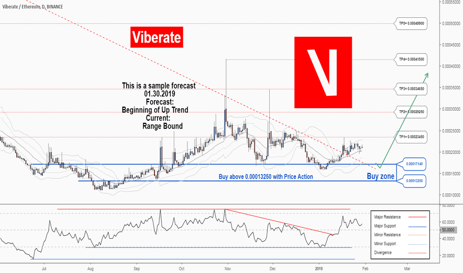 VIBETH: There is a possibility for the beginning of an uptrend in VIBETH