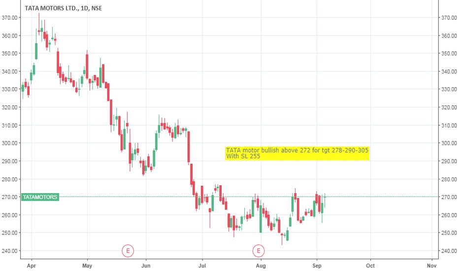 Tatamotors Stock Price And Chart Tradingview India