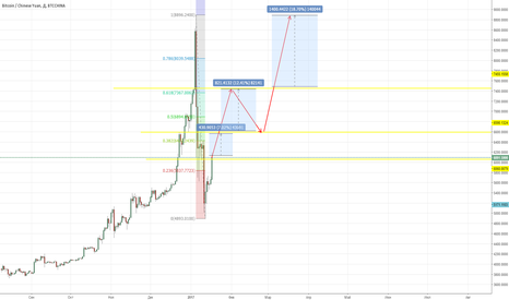BTCCNY: bitcoin  return 3)