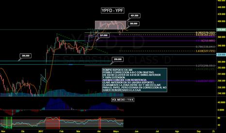 YPFD: YPF - Probable regreso a zona de 350