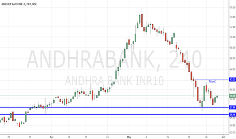ANDHRABANK: Andhra Bank Long on short term holding