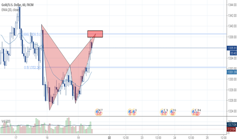 XAUUSD: XAUSUSD BEARISH BAT PATTERN