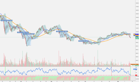BTCUSD: BTCUSD 4h technical bounce RSI < 20