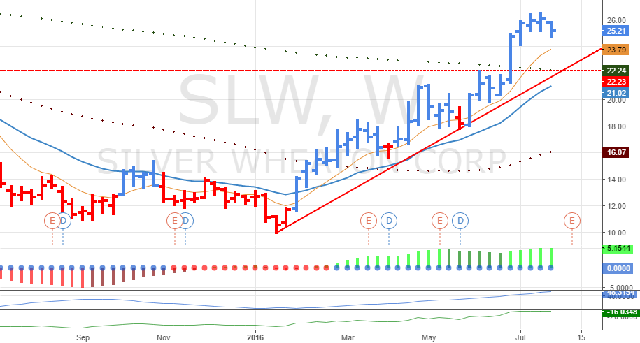 Silver Wheaton Aktienkurs
