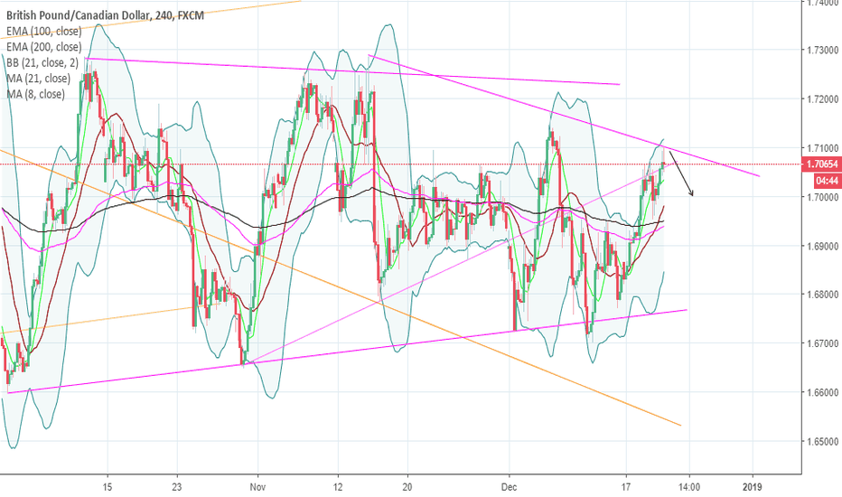 GBPCAD: GBPCAD SELL OPPORTUNITY