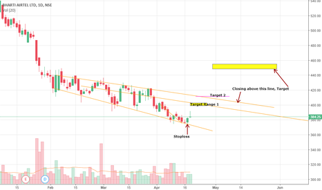 BHARTIARTL: Bharti Airtel short term view