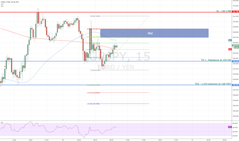 EURJPY: Bearish 2618 pattern on EURJPY
