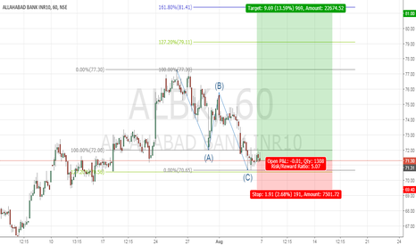 ALBK: ALLAHABAD BANK - BULLISH