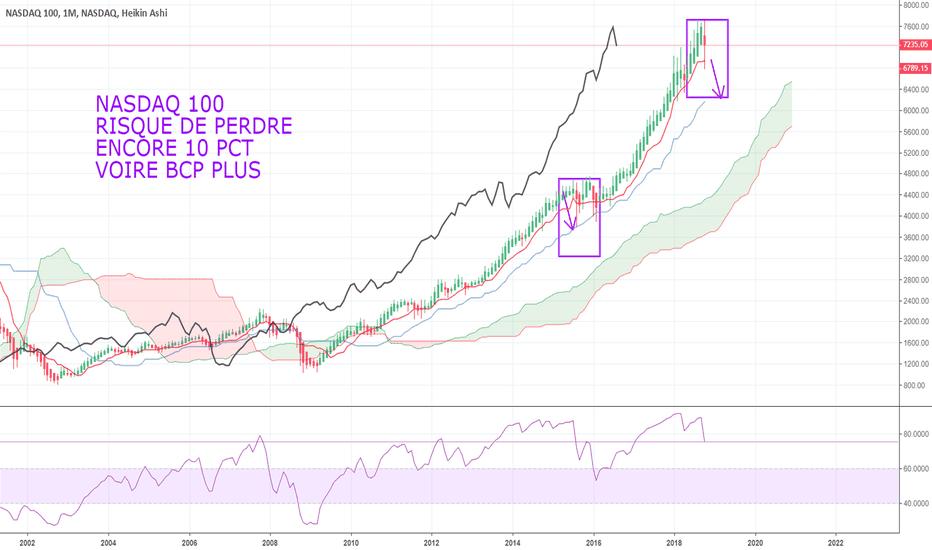 NDX: NASDAQ 100 : PROCHAIN SUPPORT ENCORE LOIN...