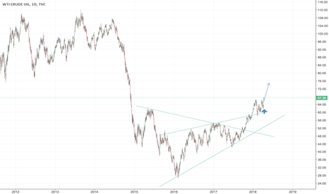 USOIL: Oil Prices gonna blow up?