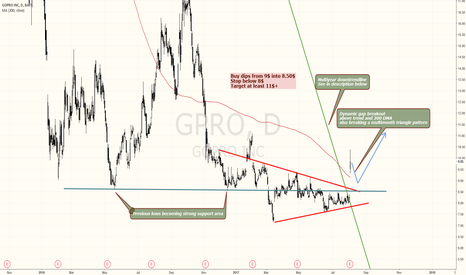 GPRO: GOPRO HAS HUGE UPSIDE POTENTIAL