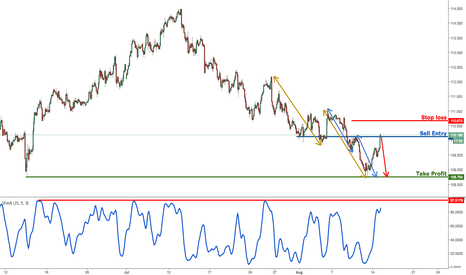 USDJPY: USDJPY profit target reached perfectly, prepare to sell
