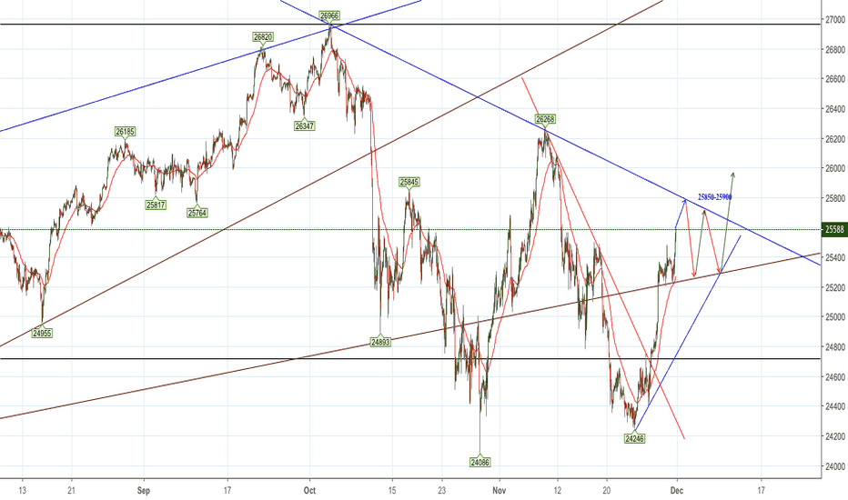 YM1!: Consolidation Range for Dow before Potential Face Ripper