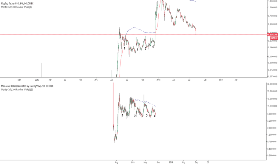 MCOUSD: Fractal Correlation between Monaco Coin and Ripple XRP