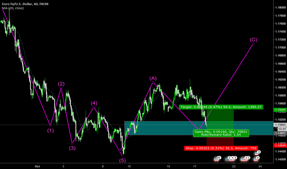 EURUSD: waiting price signal