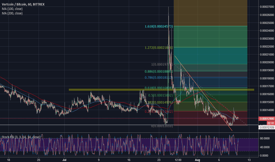 VTCBTC: Vertcoin is bouncing