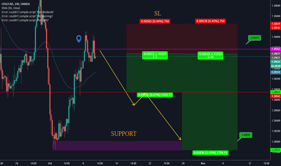 USDCAD: USDCAD / H4 / SELL OPPORTUNITY