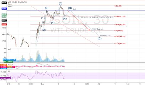 USOIL: Completing Elliott wave