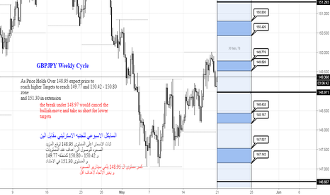 GBPJPY: GBPJPY Weekly Cycle