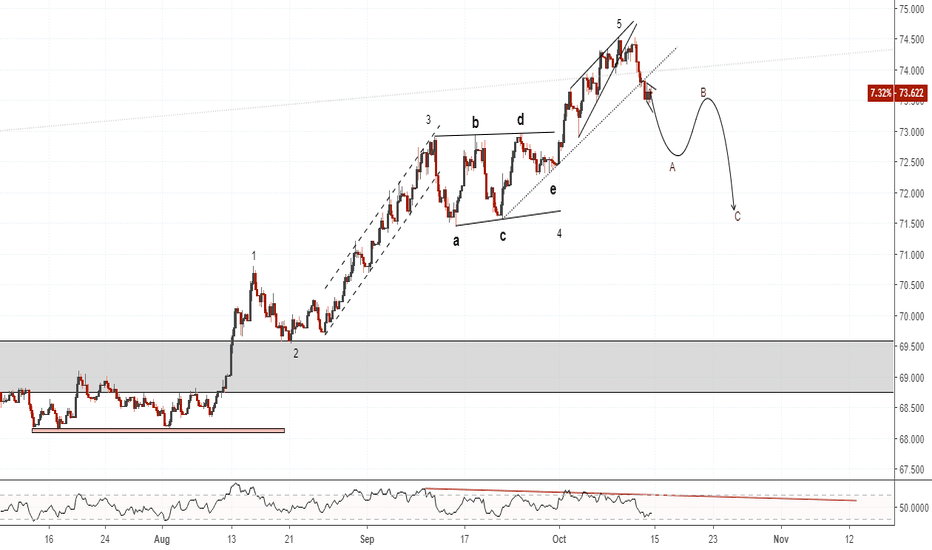 USDINR: USDINR(4hr chart). EW count, possible ABC. RSI(d) b-div.
