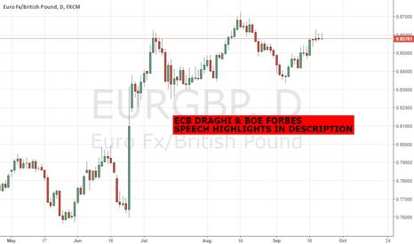 EURGBP: ECB DRAGHI & BOE FORBES SPEECH HIGHLIGHTS - EURGBP GBPUSD EURUSD