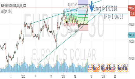 EURUSD: Triangle method for long term short on EURUSD