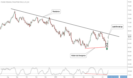 GBPPHP: #GBPPHP-Update: Opportunity To Buy Upside