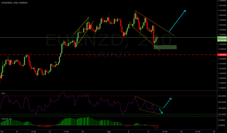 EURNZD: EURNZD 4hr Long Setup
