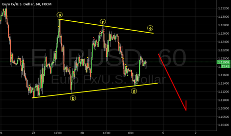 EURUSD: EURUSD is this an Elliot Wave triangle forming pre NFP?