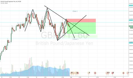 GBPJPY: GJ Downside Potential