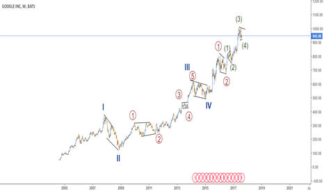 GOOGL: GOOGLE CYCLE - WEEKLY